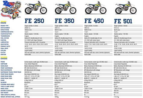 Husqvarna Fc 250 Modification by Husqvarna 2016 Enduro Range Mcnews Au