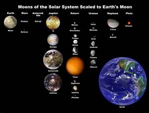 The Moons Of Jupiter: The Solar System Within The Solar System