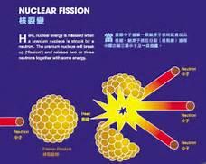 nuclear fusion effecti...Uranium Atom