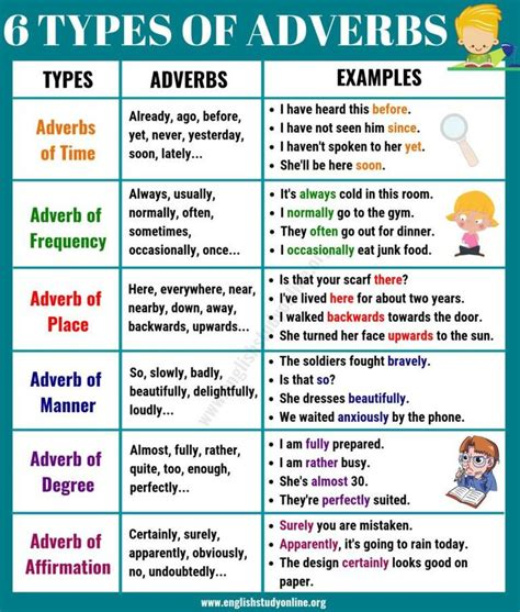 basic types  adverbs usage adverb examples