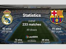 El Clasico Match Preview Real Madrid vs Barcelona