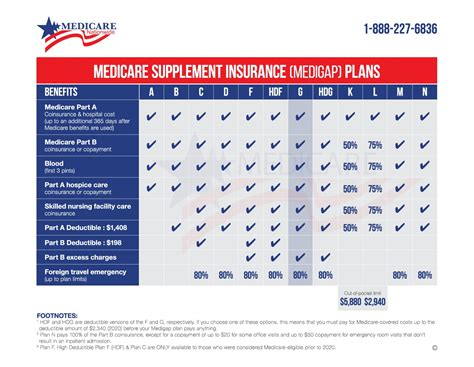 7, medicare beneficiaries can shop for new health insurance plans or change their existing plans. Medicare Plan G Review | Medicare Nationwide