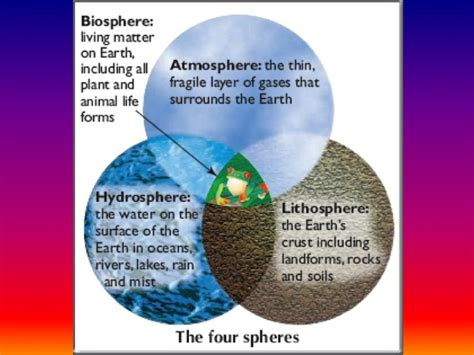 Diagram Of Earth Sphere by The Structure Of The Earth Science With Mrs Pizzimenti