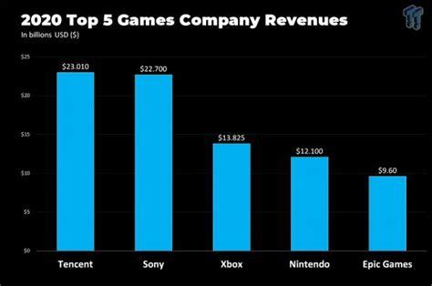 Epic Games habría ganado casi 10.000 millones de dólares ...