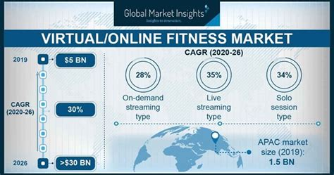 Virtual/Online Fitness Market Size & Share | Global Report ...