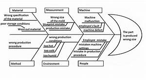 Fishbone Diagram  U2013 Lean Manufacturing And Six Sigma