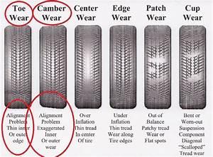 Front Tyre Wear - C250 Uk - Castor Effects On Camber  U0026 Tyre Shoulder Wear