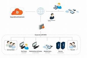 Beyondtrust Cloud Network Infrastructure