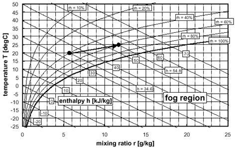 measuring humiditiy basics jlc international