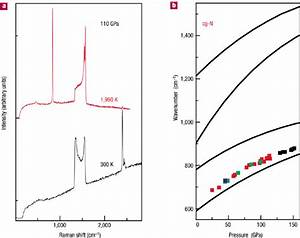 Raman Scattering From Cg