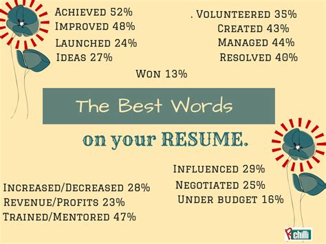 best words for resume 2014 the best r 233 sum 233 words rchilliparser