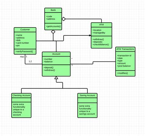 uml class diagram  salma medium
