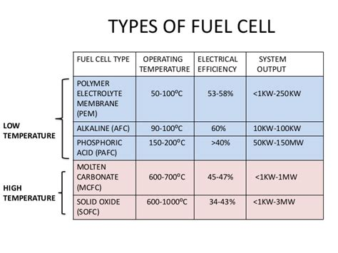 Concept Of Fuel Cell