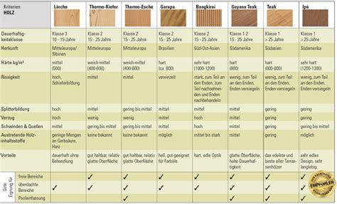 Härte Holz by Ipe Holz Eigenschaften Balkon In Ipe Holz Terrassendielen