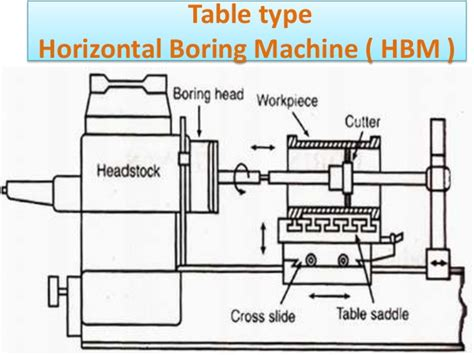 boring machine types and diagrams from narayanan l