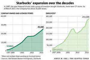 2 Year Old Growth Chart An Era Ends For Starbucks And Howard Schultz The Seattle