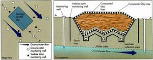 environmental engineering: SANITARY LANDFILL
