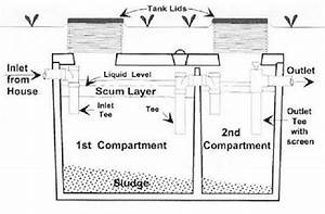 Sand Mound Septic System  A Guide To Maintenance And Function