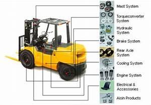 Forklift Spare Parts  U0026 Attachment