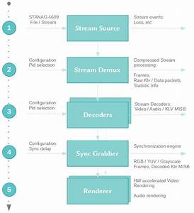 Stanag 4609 Player  Net Sdk  Stcore Stanag Player Net Sdk