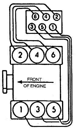 1998 Buick Park Avenue Spark Diagram by Repair Guides Firing Orders Firing Orders Autozone