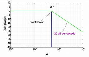 Bode Plot Example Matlab