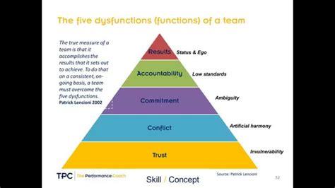 team leadership youtube