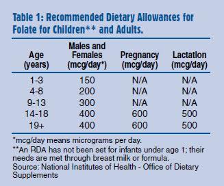 folic acid a vitamin important at any age � publications