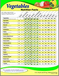 Fruits and Vegetables Nutritional Value Chart