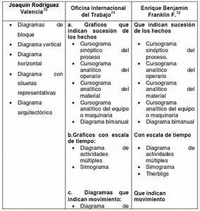 Tipos De Diagramas De Flujo  U2013 Tareas Universitarias