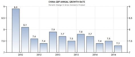 china statistics bureau the impact of china 39 s economic slowdown on commodities markets