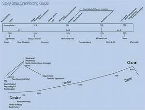 Story Structure    Plotting Guide  Storytelling