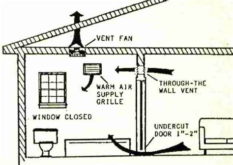 how do bathroom exhaust fans work bathroom vent fan codes installation inspection repairs