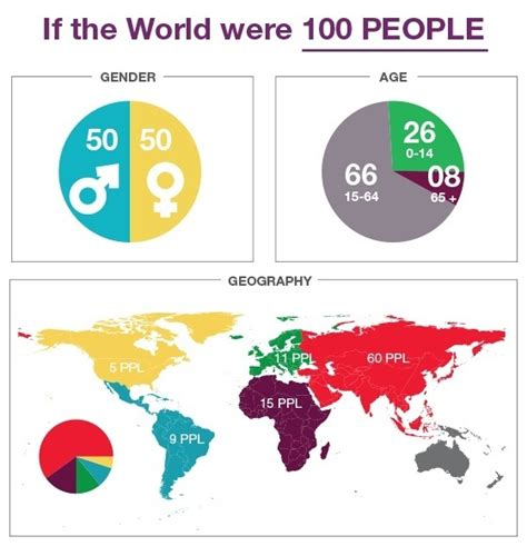 Ja pasaule būtu ciemats, kurā dzīvotu 100 cilvēki - pateikt.lv