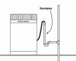 Stinky Laundry Room  Stinky Bathroom  Check Your Traps