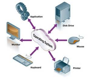 Computer Operating Systems Types