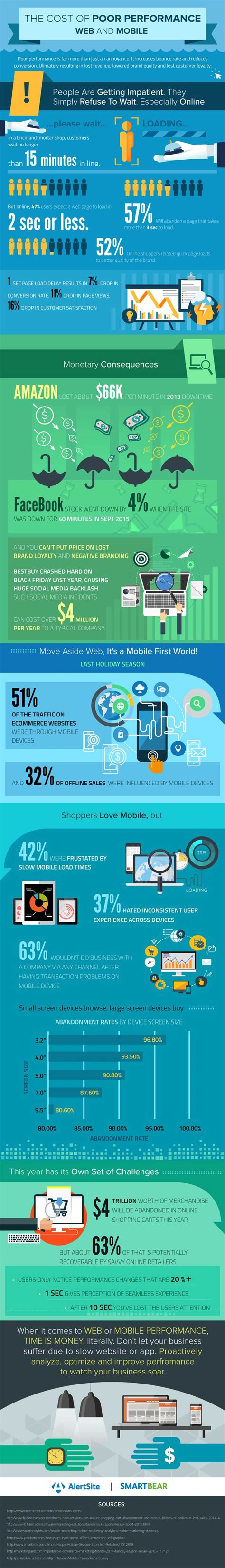 mobile marketing websites 23 best images about wpo infographics on