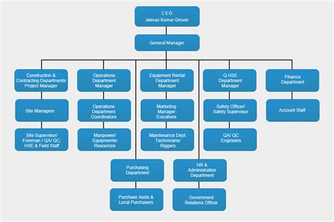 company organizational chart working from the inside out strategic communication