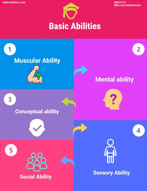 Exles Of Skills And Abilities by Basic Abilities For Performance On Mba Tuts