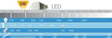 wir sind heller lichtstrom lumen zu watt