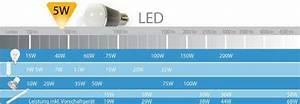 Led Watt Vergleich : wir sind heller lichtstrom lumen zu watt ~ A.2002-acura-tl-radio.info Haus und Dekorationen