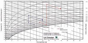 Temperaturdifferenz Berechnen : berechnung klimatechnischer prozesse im mollier h x diagramm ikz ~ Themetempest.com Abrechnung