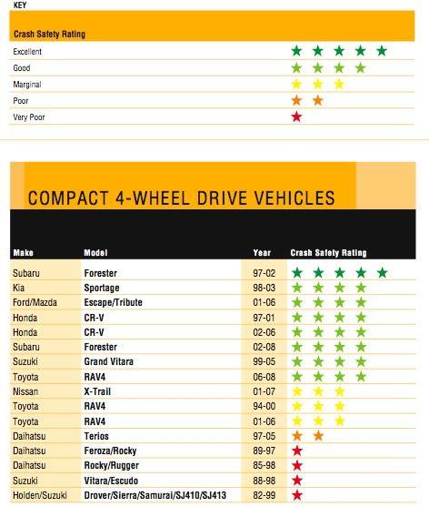 Safety Ratings by Suzuki Jimny Crash Safety Ratings Suzuki Mini Suv Car