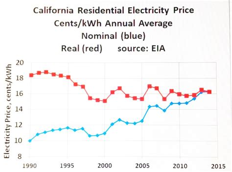 Price California by Sowell S California Electricity Rates