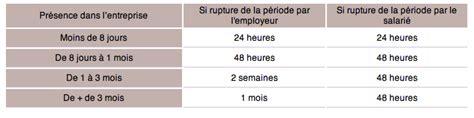periode d essai cadre cdi tout savoir sur la p 233 riode d essai dans un contrat de travail