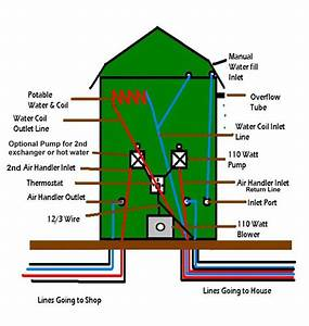 Boiler Parts  Wood Boiler Parts