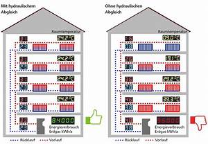 Hydraulischer Abgleich Heizkörper : hydraulischer abgleich stadtwerke d sseldorf ~ Lizthompson.info Haus und Dekorationen