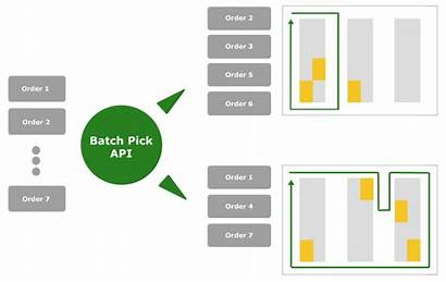 Pick Picker Picking Warehouse Optimization Route Path