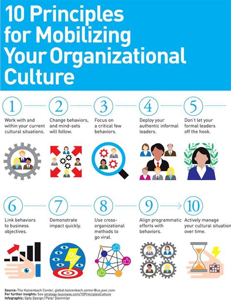 mobilize  organizational culture organization