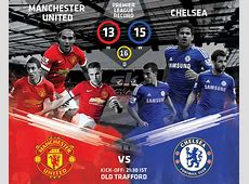 EPL Manchester United v Chelsea Live tweets and commentary